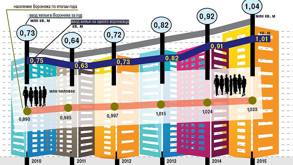 Как объем жилья в Воронеже обгоняет рост численности населения (2010–2015 годы)