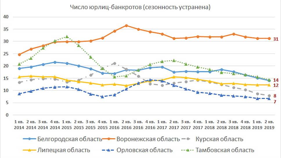 Динамика банкротств юрлиц в регионах Черноземья