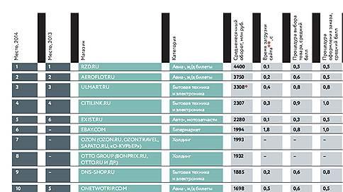 Топ-100 крупнейших продавцов Рунета  / Кто больше всех продает в Сети