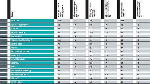 Рейтинг благосостояния городов России