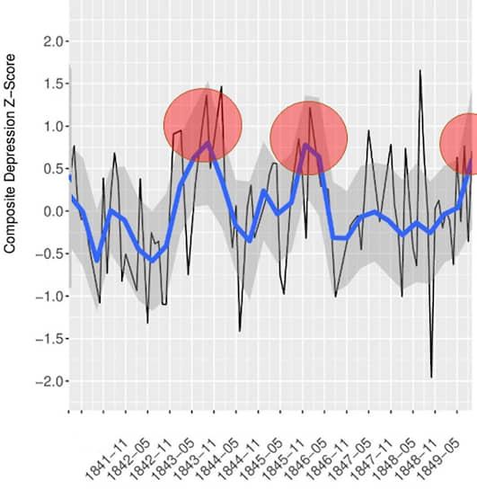 График депрессии Эдгара По с выделенными периодами обострений