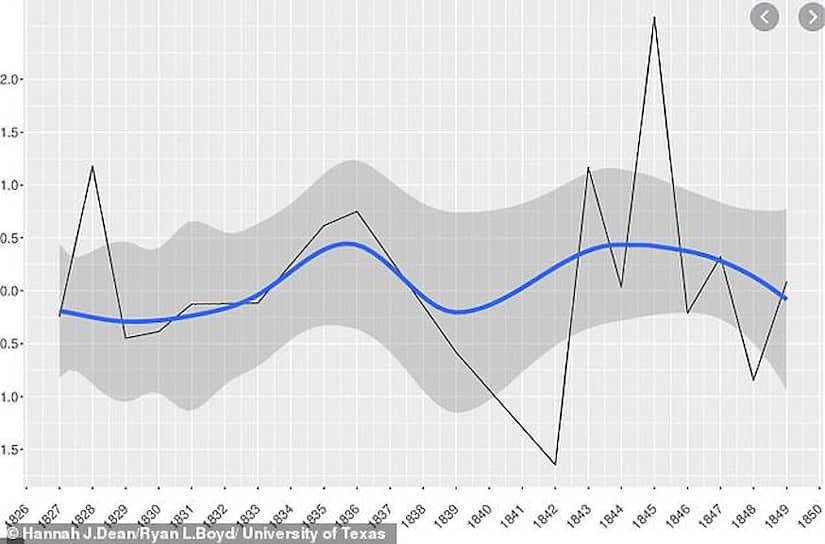 График уровня депрессии Эдгара По по годам