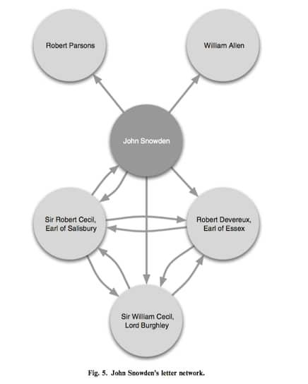 Схема основной корреспондентской сети Джона Сноудена