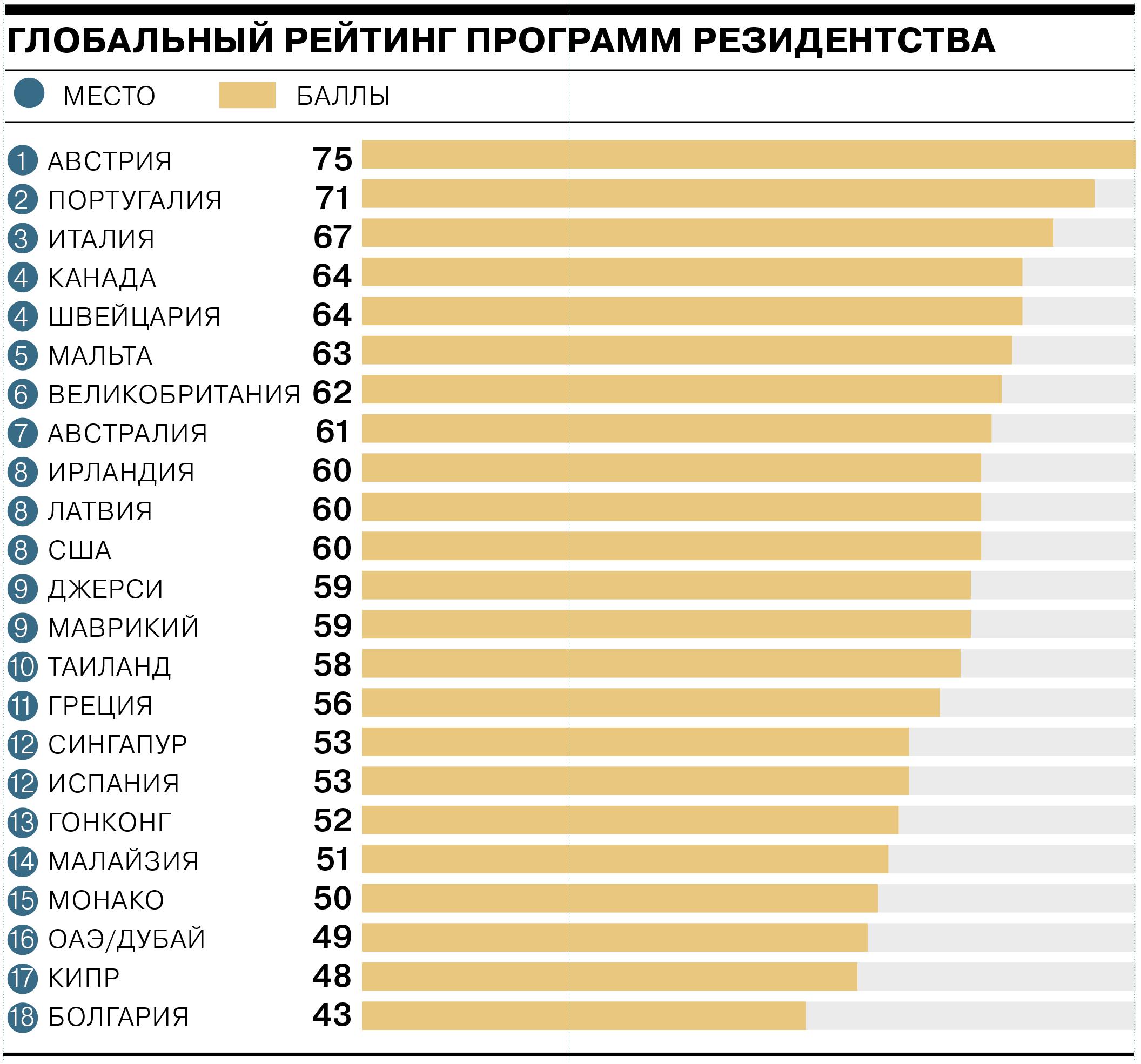 Стоимость недвижимости в странах рейтинг оаэ покупка недвижимости в оаэ для иностранцев